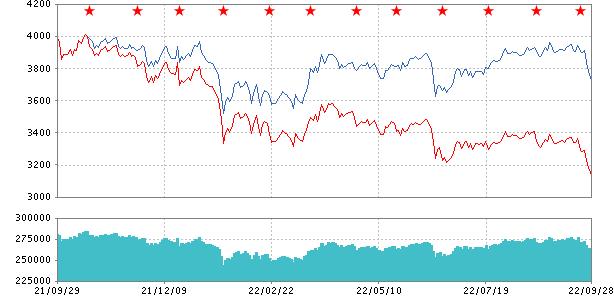 しんきん j リート しんきんJリートオープン(毎月決算型):基準価格・チャート投資信託